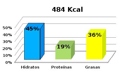 tabla calorica