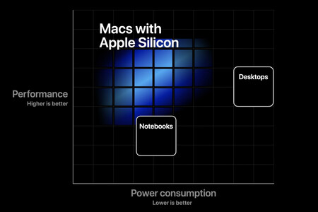Apple Silicon Chart