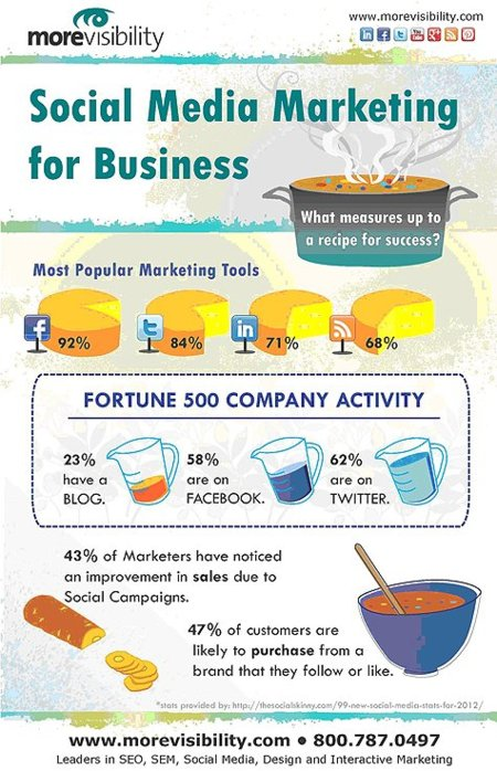 social-media-marketing-for-business-infographic.jpeg