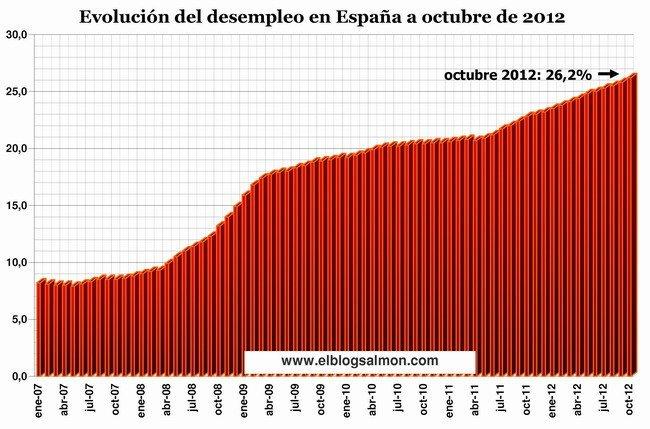 Desempleo en España a octubre 2012