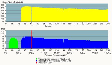 Espectro de frecuencia del ADSL