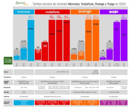 Tarifas Moviles De Contrato Movistar Vodafone Orange Y Yoigo En 2020