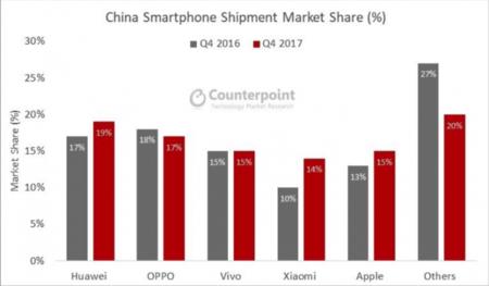 Xiaomi en el último trimestre de 2017 en China