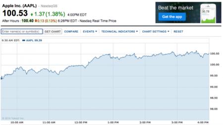 Las acciones de Apple alcanzan un nuevo récord: 100,53 dólares