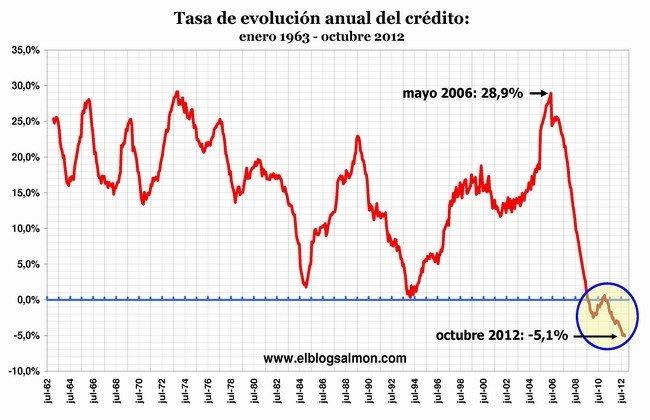 Evolución anual del crédito enero 1963 - octubre 2012