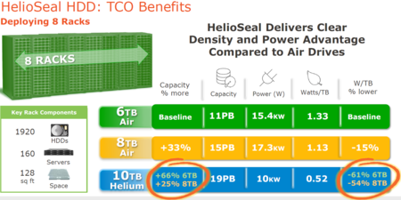Hgst Helioseal Benefits