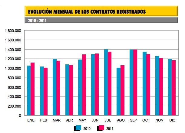 evolucion-contratos-trabajo-espana-2011-2011.jpg