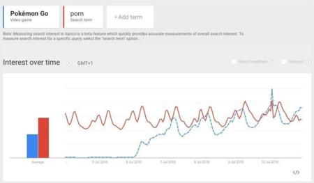 Búsquedas Pokémon vs. Porno