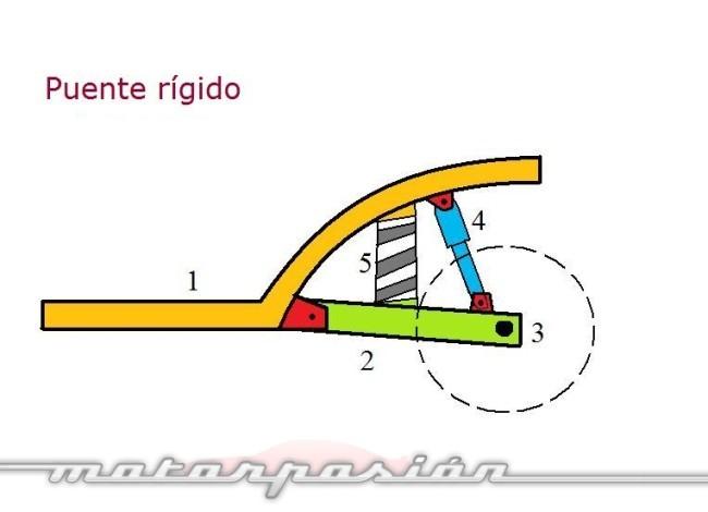 Diagrama puente rígido