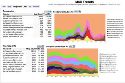 Mail Trends, estadísticas de tu correo