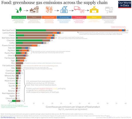 Emisiones Comida