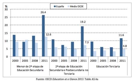 panorama-educacion-2013