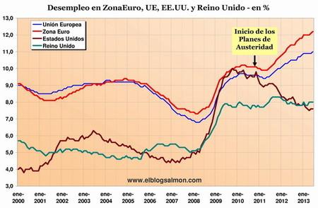 El fracaso de los planes de austeridad en dos gráficas
