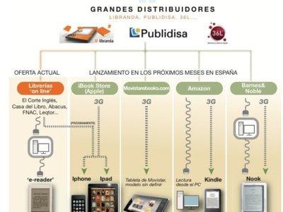 Movistar podría sorprendernos a todos con su propia tienda de libros electrónicos