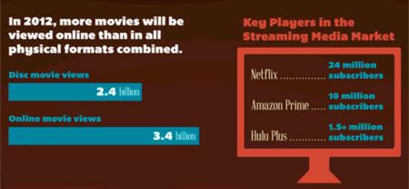 Imagen de la semana: la muerte del DVD a manos del streaming