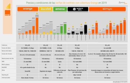 Todas Las Tarifas Y Condiciones Contrato Movil Cobertura Orange 2019