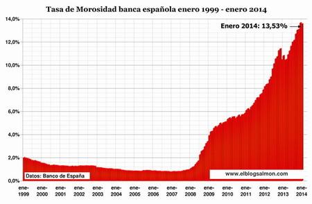 Tasa-morosidad-enero2014