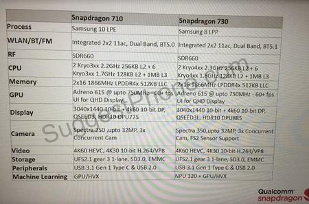 Filtración de los Snapdragon 710 y 730