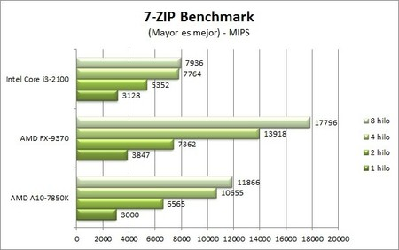 fx-9370_7-zip_benchmark