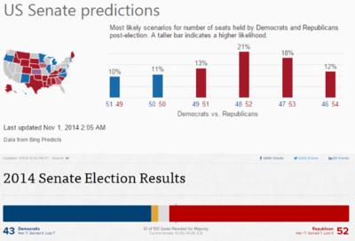 Bing acierta en predecir las elecciones legislativas de Estados Unidos
