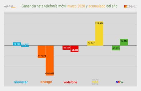Ganancia Neta Telefonia Movil Marzo 2020 Y Acumulado Del Ano