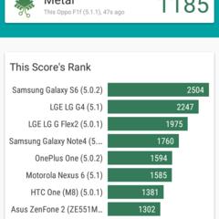 Foto 10 de 17 de la galería oppo-f1-benchmarks en Xataka Android