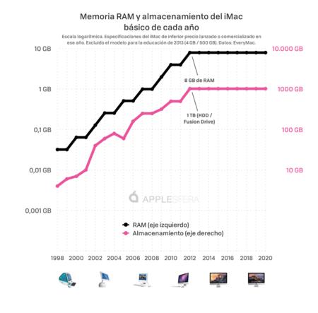 Applesfera Imac Comparativa Ram Y Almacenamiento