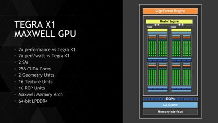 Nvidia Tegra X1 Soc Diseño Gpu