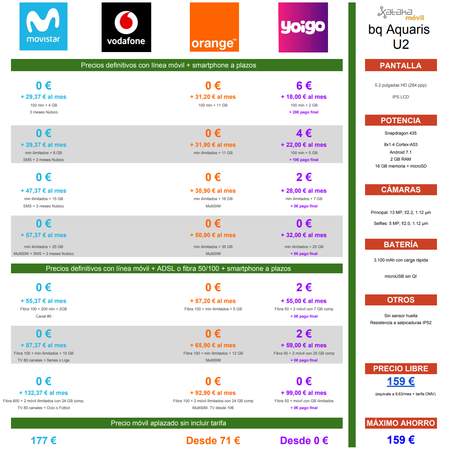 Comparativa Precios Bq Aquaris U2 Con Tarifas Movistar Vodafone Orange Yoigo