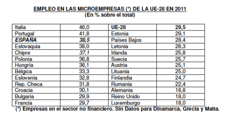 España, país de microempresas