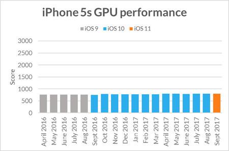 Iphone 5s Desempeno Gpu Actualizaciones Ios