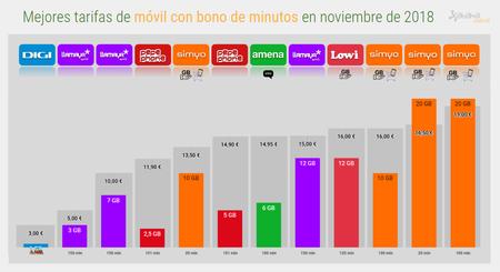 Mejores Tarifas Moviles Con Bonos De Minutos
