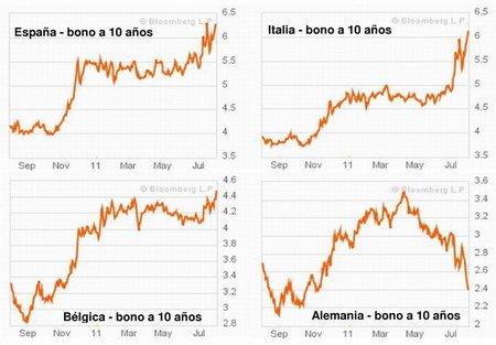 Bonos de deuda pública de España, Italia y Bélgica en máximos históricos