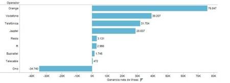 Orange ganó la batalla de la Banda Ancha fija en el segundo trimestre mientras ONO baja