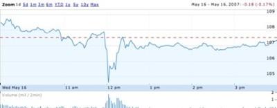 Un falso rumor en Engadget hace caer las acciones de Apple durante unas horas