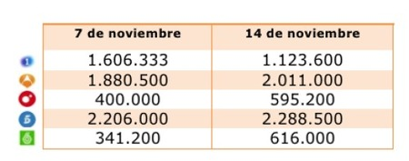 Audiencias 14N Tarde