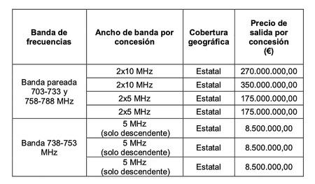 Precios Subasta 700 Mhz