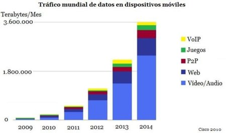 Trafico datos 2014