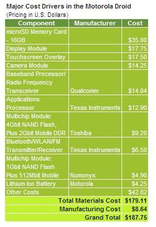 """""""Desmontando"""" el Motorola Droid, el más costoso del grupo"""
