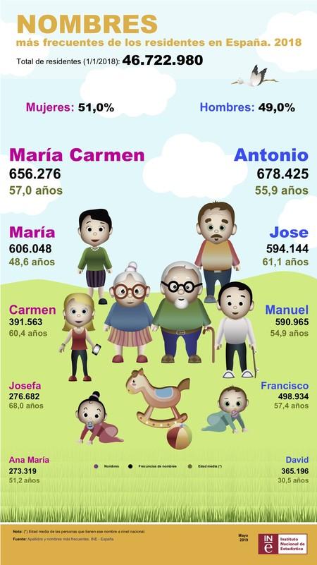 Infografia-Nombres-apellidos