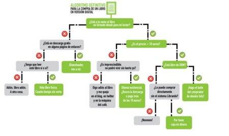 El algoritmo definitivo para la compra de un libro en edición electrónica