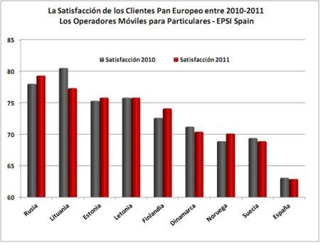 Yoigo y OMVs tienen los clientes más satisfechos aunque la media de España roza el suspenso