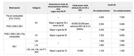 Por fin llegan las ayudas en Madrid, Valencia, Navarra y Ceuta: activado el plan MOVES III