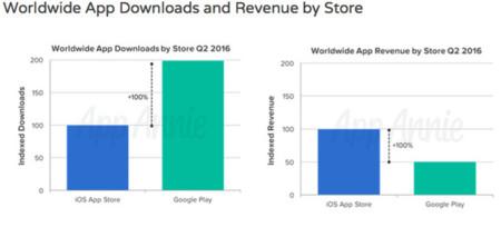 App Store Google Store