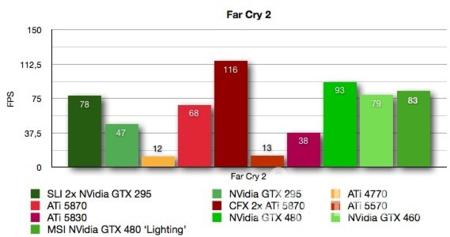 MSI NVidia GTX 480 Lightning benchmarks