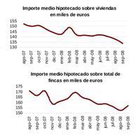 El importe medio de las hipotecas disminuye