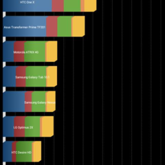 Foto 2 de 3 de la galería xiaomi-m2-benchmarks en Xataka Móvil