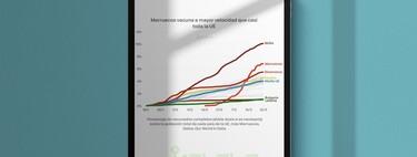 Marruecos vacuna más rápido que casi todos los países de la Unión Europea: así ha conseguido colarse entre los diez países que lideran el ritmo de vacunación
