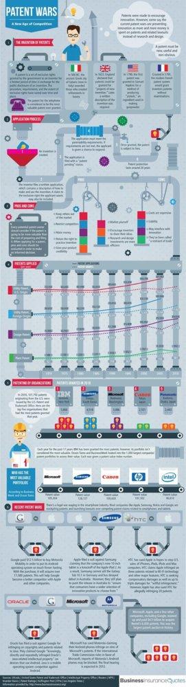 Infografía sobre la guerra de patentes