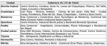 ciudades 4G